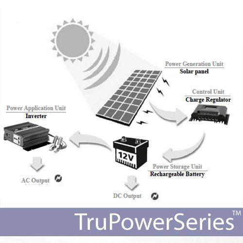 Solar portable power kit, solar powered back up generator, solar generator, solar pack, solar off grid kit, portable solar power system.