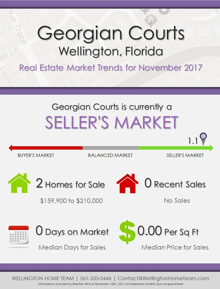 Georgian Courts Wellington Florida Real Estate Market Trends November 2017