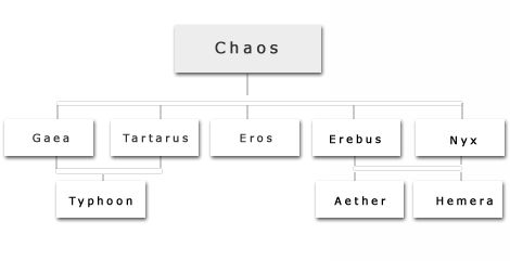 familty tree of the first gods | Olympian Gods | Pinterest