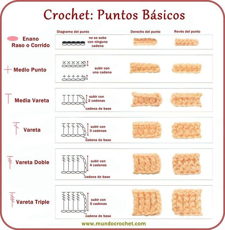 Crochet/ganchillo: Puntos Básicos