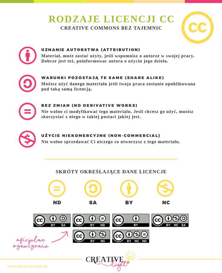 Rozaje licencji Creative Commons - Podstawy na temat praw autorskich