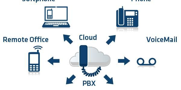Genesystel Business Phone System Internet Voip Provider Why Avaya S Cloud Based Pbx Technology To Ring The Changes Pbx Voip Solutions Voip