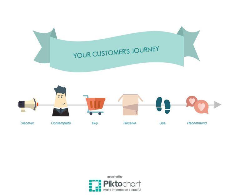 Every company has a customer journey