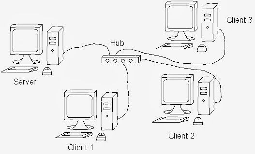 How To Started And Troubleshoot Local Area Network - Free Laptop Drivers