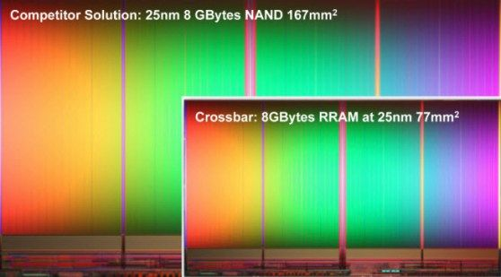 Crossbar says it will explode the $60B flash memory market with Resistive RAM, which stores a terabyte on a chip Read more at http://venturebeat.com/2013/08/05/crossbar-says-it-will-explode-the-60b-flash-memory-market-with-resistive-ram-which-stores-a-terabyte-on-a-chip/#EYSE1uMSAqjDKA7Y.99
