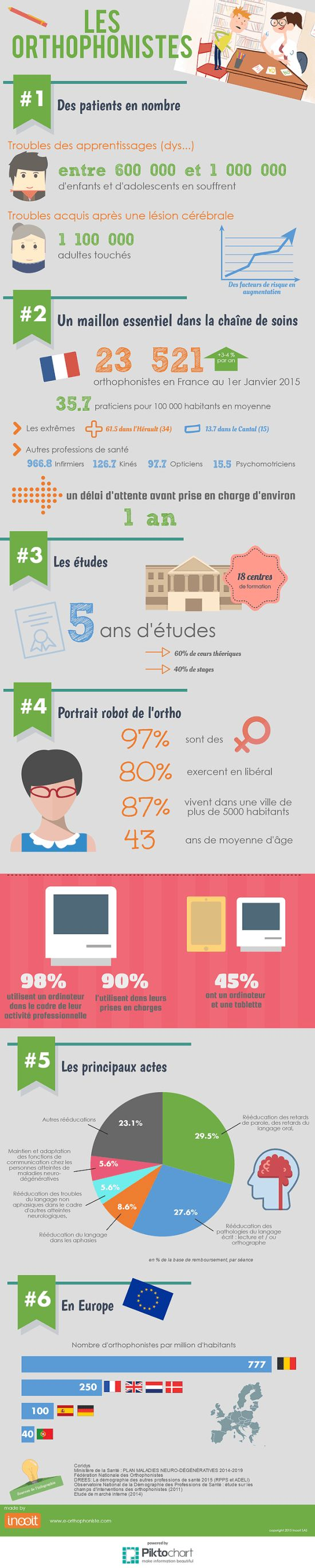 infographie-orthophoniste
