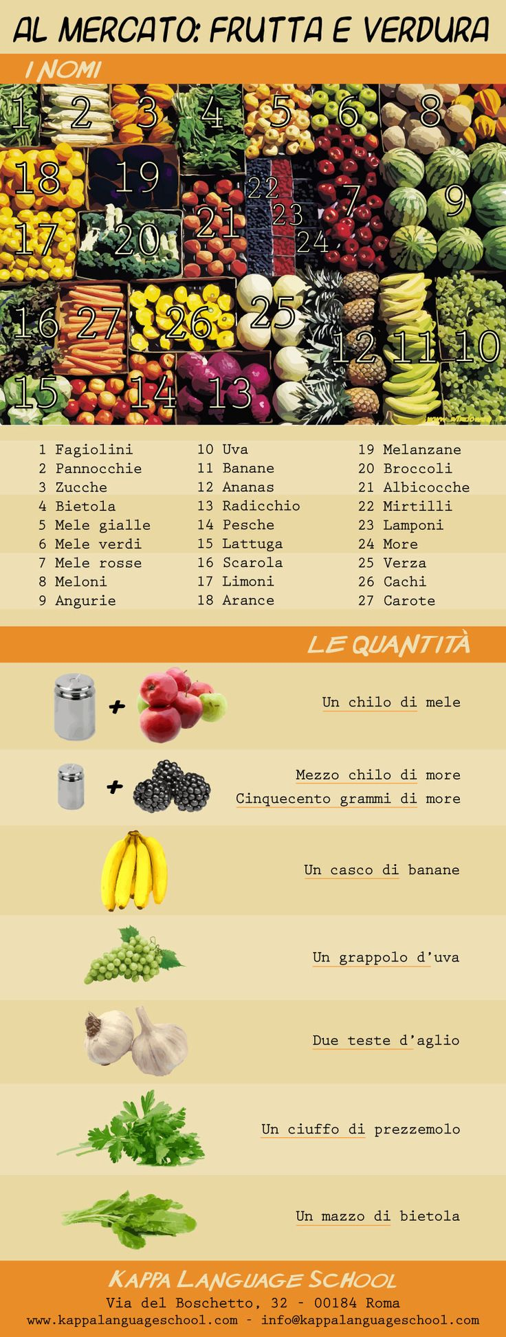 Learn Italian words: fruits and vegetables