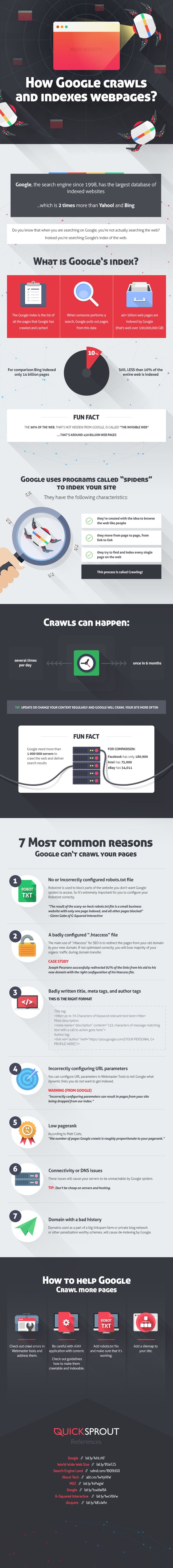 How Google crawles and indexes web pages? via @abondance_com [infographie]