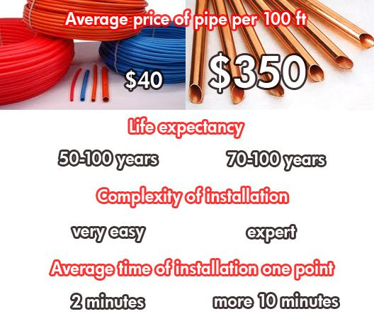 Pex vs copper pex wins pex pinterest for Pex versus copper