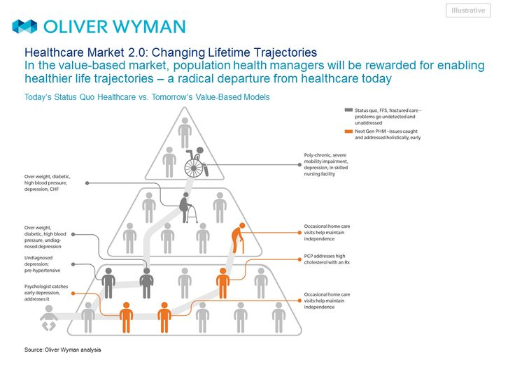 76 best The Oliver Wyman Health Innovation Center images on - health survey template