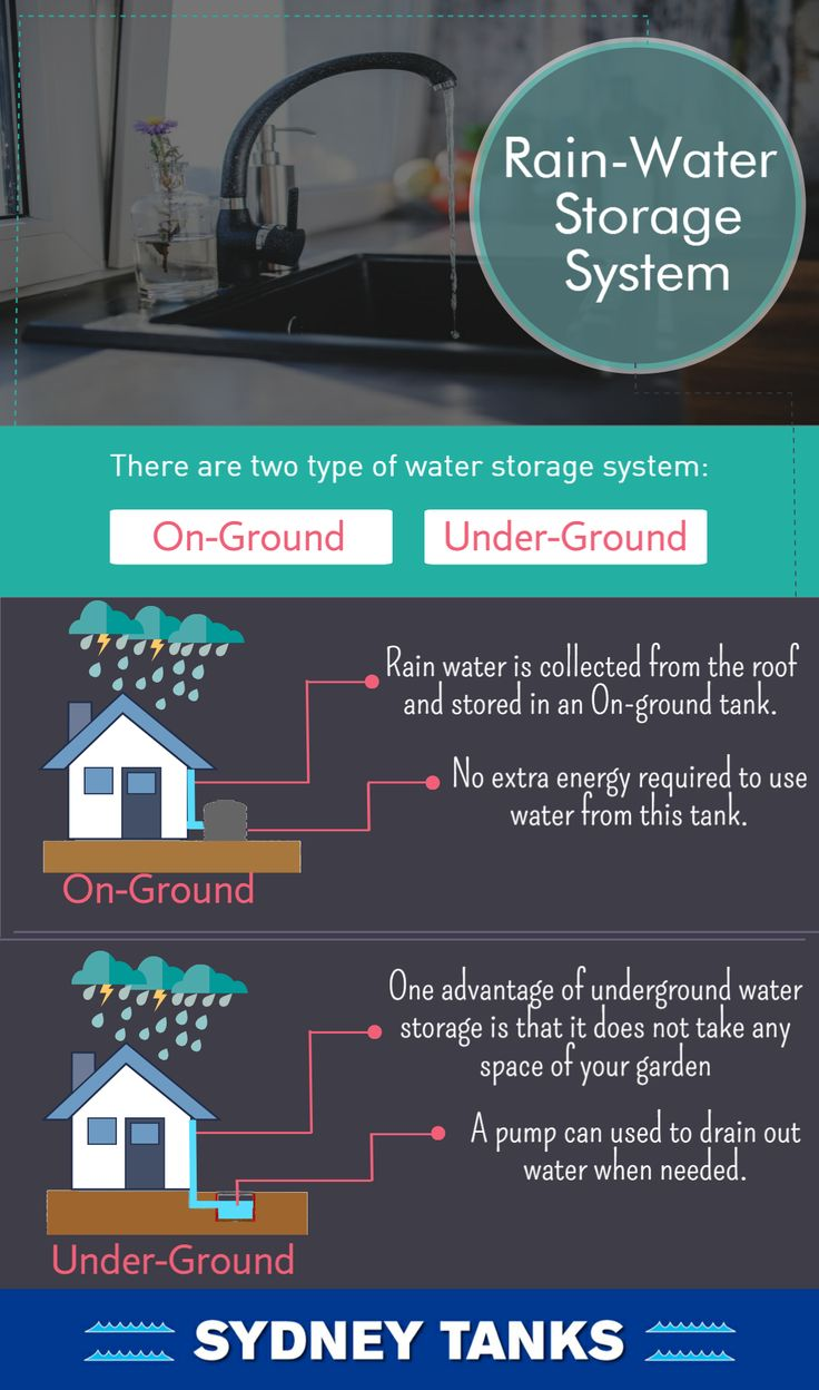 Rain water can be stored and re-use when required. There are two types of water storage system. One is on-ground water storage system and the other one is under-ground.
