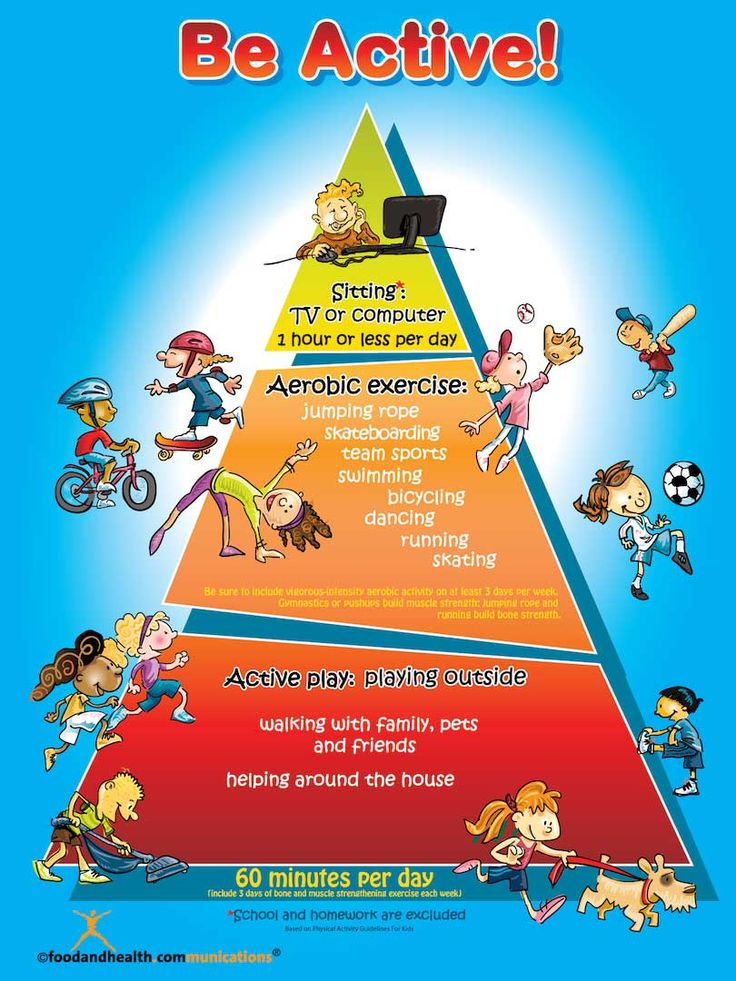 Pin By Food Pyramid On Healthy Eating For Kids Food