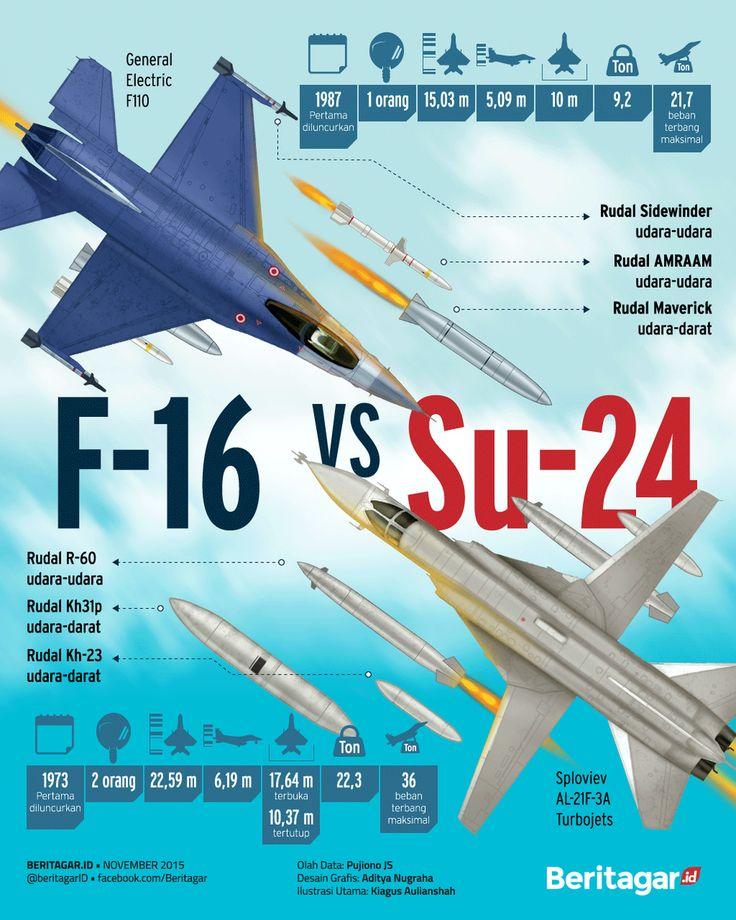 F-16 vs Su-24