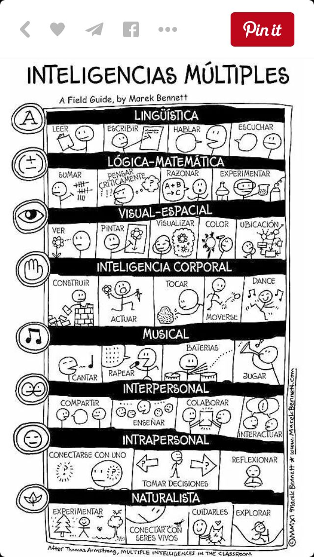 Póster de explicación de las inteligencias múltiples.