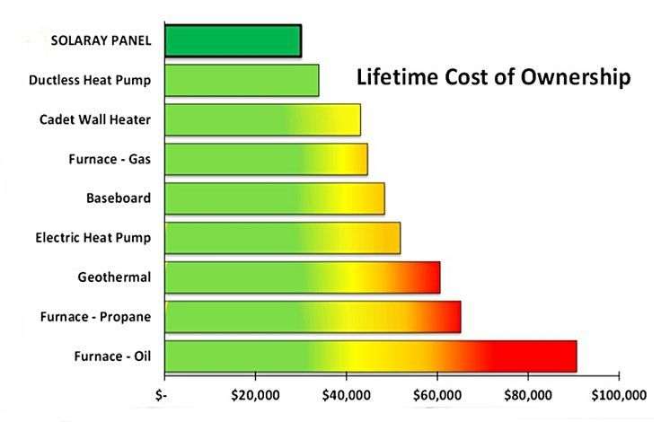 Cost Of Ductless Heating And Cooling Systems Heating Ductless