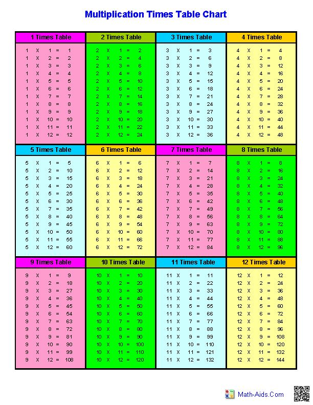 Multiplication charts math aids com pinterest math for 13 table multiplication
