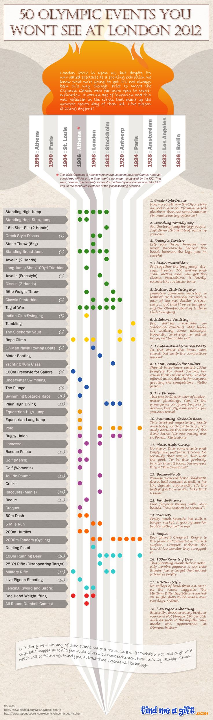 Before the Second World War the Olympics were all about experimentation. This infographic focuses on 50 of the weirdest sports to have graced the game