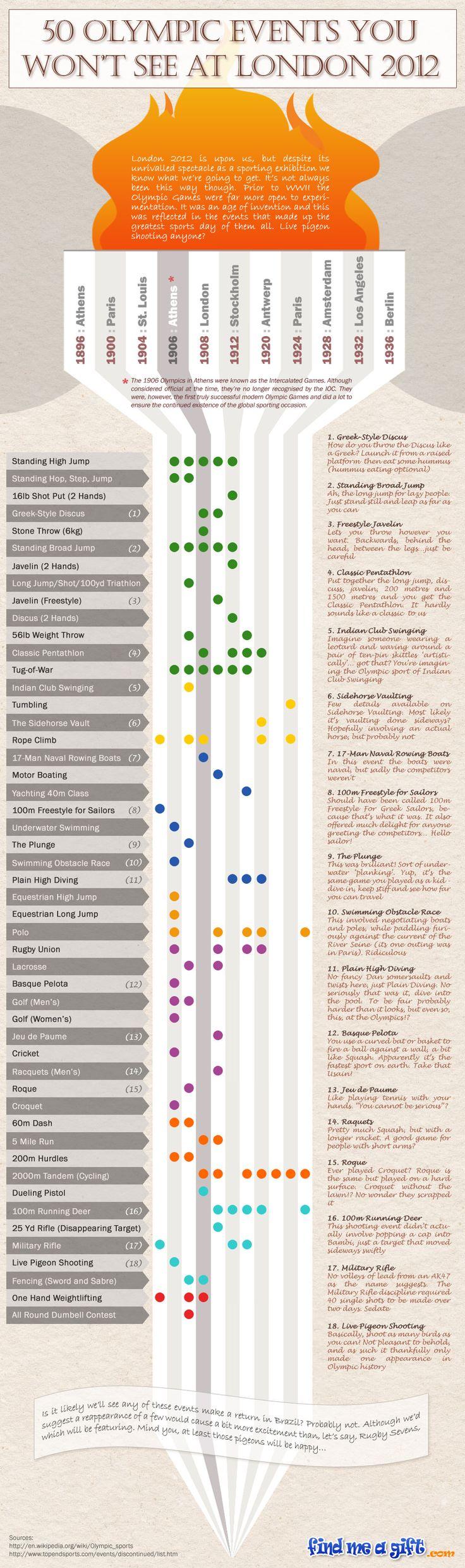 The 2012 Olympics - Visualized #dataviz #olympics @Visually