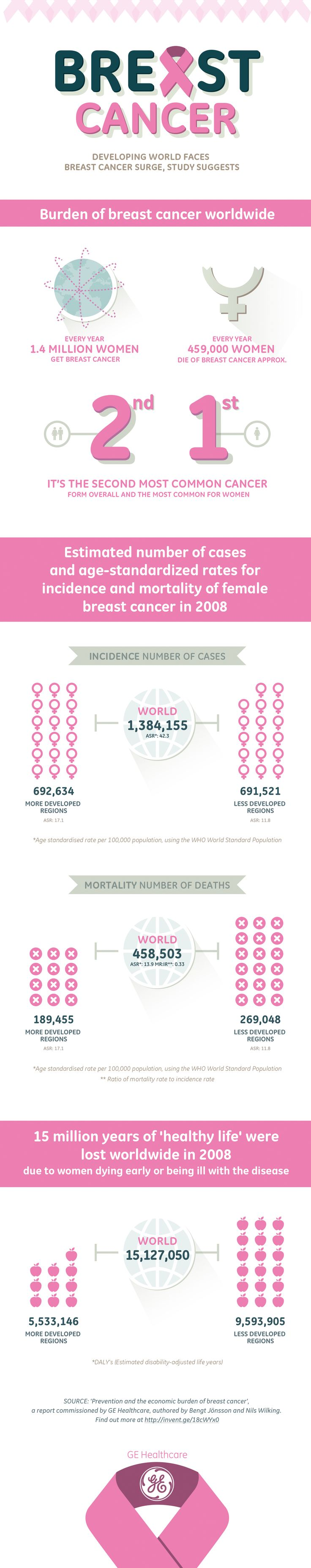Rising #breastcancer incidence & mortality represent a growing threat for the developing world, study suggests invent.ge/18cWYx0 #infographic