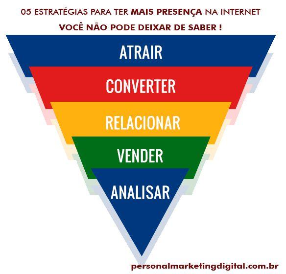 Funil de Vendas é a essência do Marketing de Resultado que possui 5 etapas principais e funciona para qualquer empresa de qualquer segmento, porte ou região