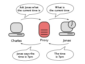 """Diagram of two computers connected only via a proxy server. The first computer says to the proxy server: """"ask the second computer what the time is""""."""