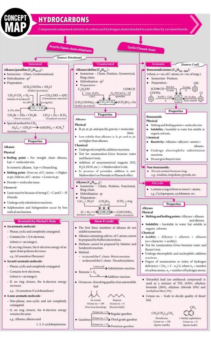 690 Chemistry Ideas In 2021 Chemistry Teaching Chemistry Science Chemistry