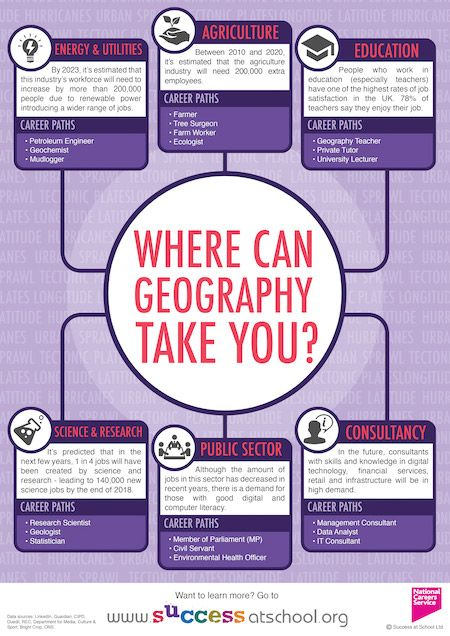 Careers in Geography | Geography Careers | Success at School