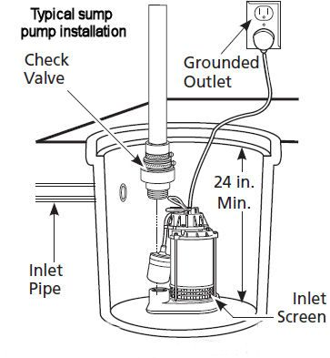 37 best Sump Pumps + Water Pumps images on Pinterest