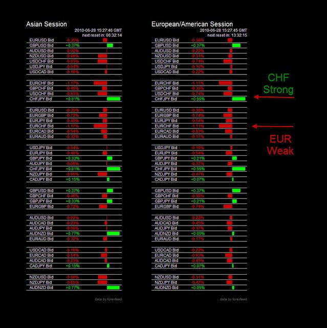 Forex Currency Trading Charts