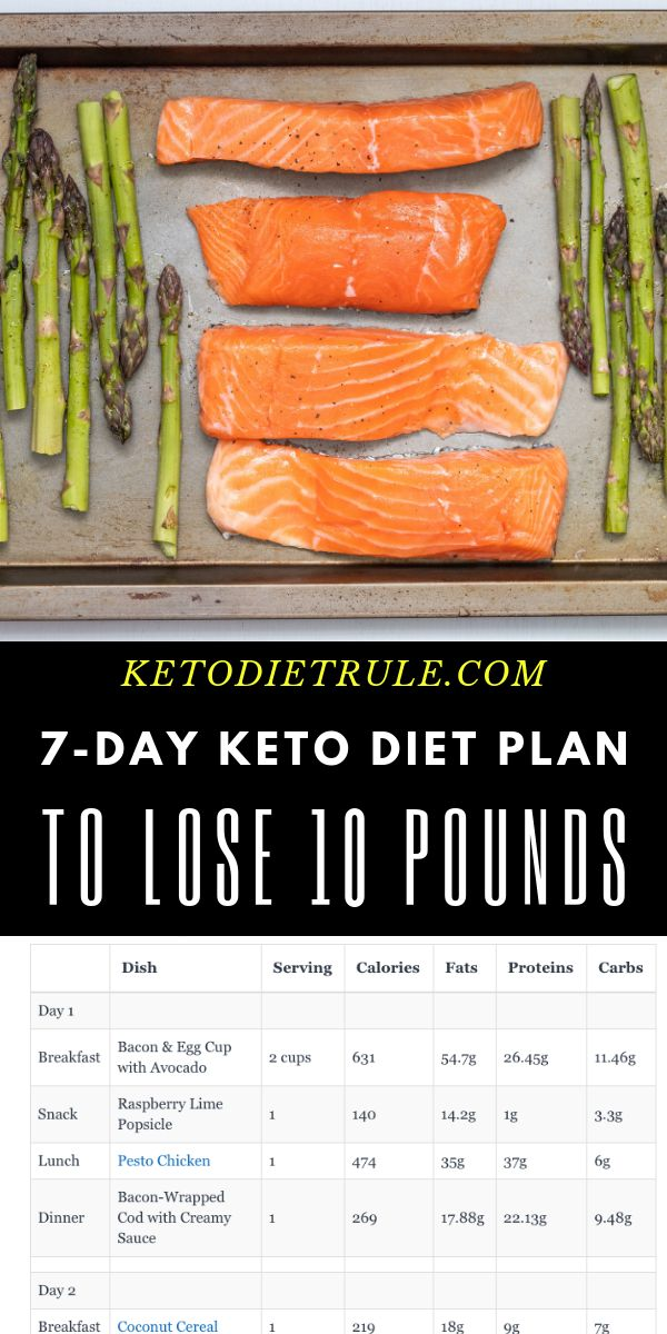Keto Diet Plan: 7-day low-carb keto diet plan for beginner's to lose weight. #ketodietplan #keto…