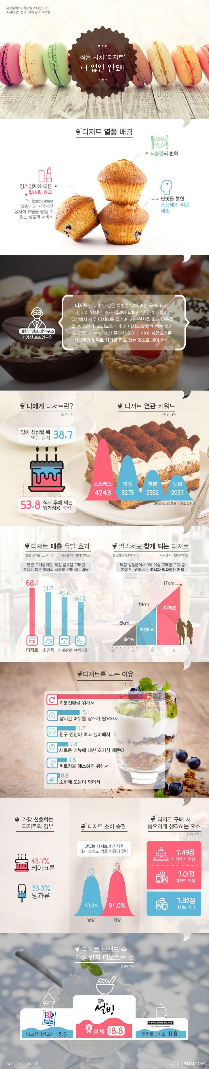날 위한 작은 사치 '디저트'…먹는 이유는? [인포그래픽] #Dessert / #Infographic ⓒ 비주얼다이브 무단 복사·전재·재배포 금지