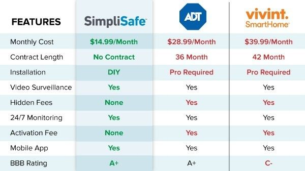What S The Best Home Security System Simplisafe Is The Best Value By Far Best Home Security System Best Home Security Wireless Home Security Systems