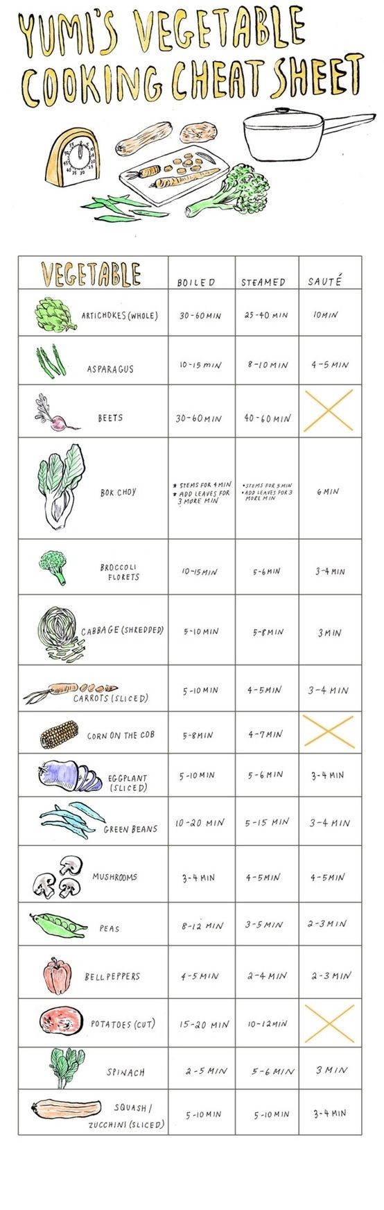 How to Know How Long to Cook Your Veggies | 21 Incredibly Important Diagrams To Help You Get ThroughLife