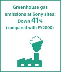 Greenhouse gas emissions at Sony sites: Down 41% (compared with FY2000)
