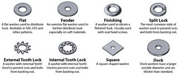 Fastener Washer Types Identification Chart Hardware
