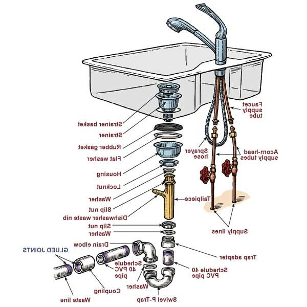 Plumbing Under Kitchen Sink Diagram Bathroom Sink