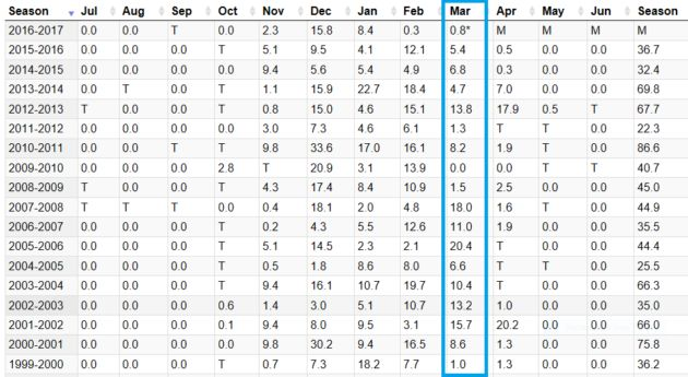 Twin Cities monthly snow totals, via the Minnesota State Climatology Office/Minnesota DNR