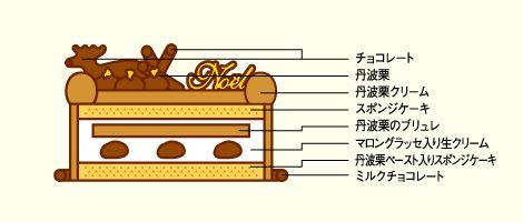 栗の王様 丹波栗のノエル・モンブラン | 京都 北山 マールブランシュの公式サイト