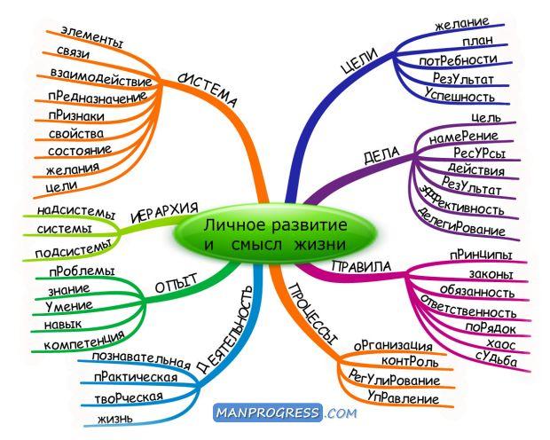 Личное развитие и смысл жизни © / Методы / Личное развитие и самореализация