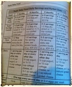 Daily Servings and Portion Sizes Chart, p. 390