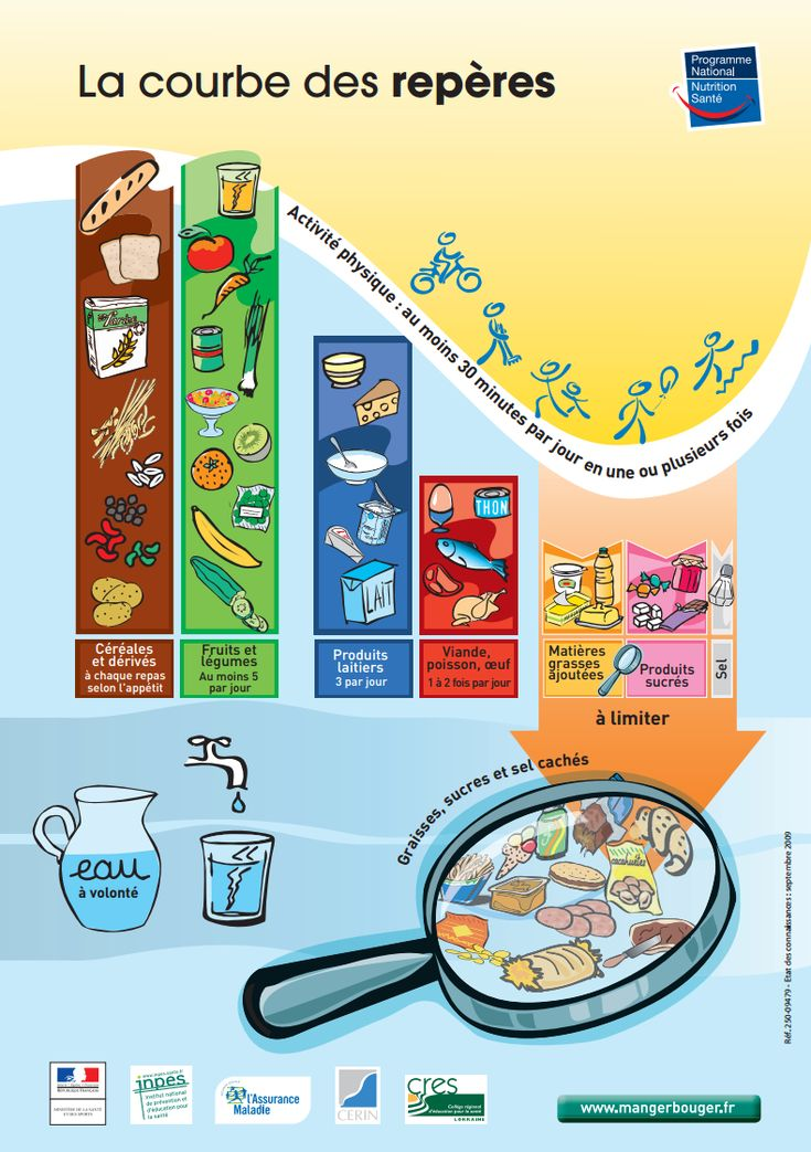 Cette affiche de Manger Bouger se trouve ici (sur www.journee5sur5.re). Cette liste fait partie d'une brochure trouvée ici (sur www.inpes.sante.fr).