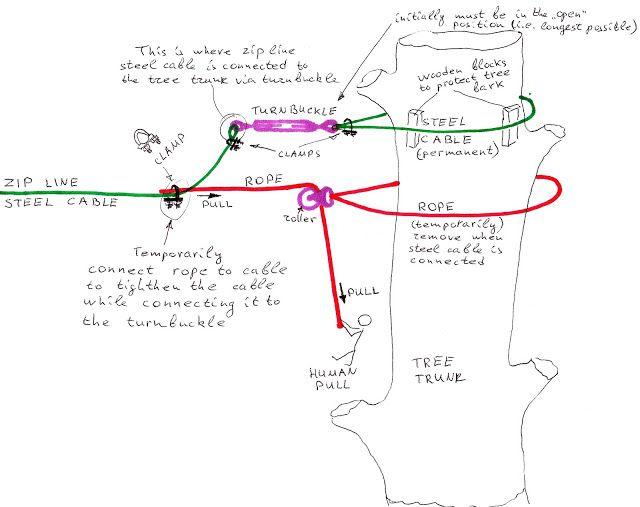 25+ Best Ideas About Zip Line Backyard On Pinterest