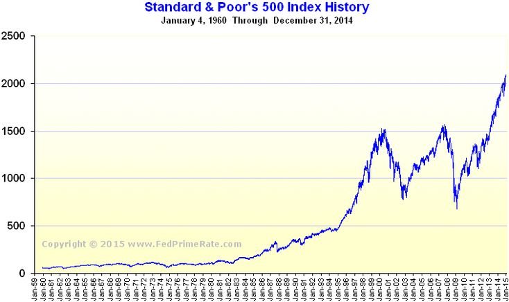 The History of the S&P 500 - The S&P 500 was introduced by Standard & Poor's in 1957 as a market index to track the value of 500 large corporations listed on the New York Stock Exchange and the NASDAQ Composite...