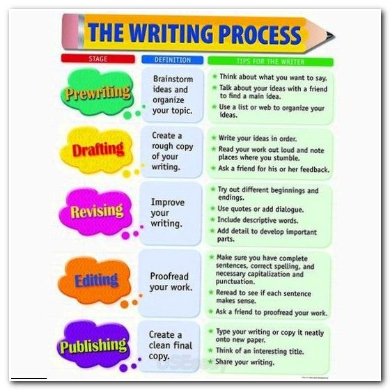 Best  Cause And Effect Essay Ideas On Pinterest  Cause And  Essay Essaytips How To End A College Essay Personal Statement To  University