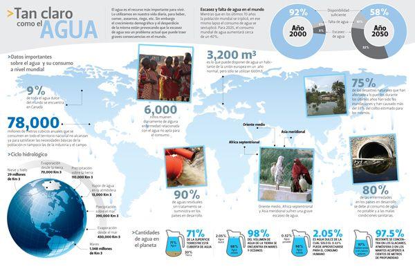 INFOGRAFIA: Es ua infografia sobre acceso a agua limpia por todo el mundo. Es de un blog sobre el crisis de agua global.