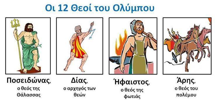 Πίνακας Αναφοράς με τους 12 θεούς του Ολύμπου