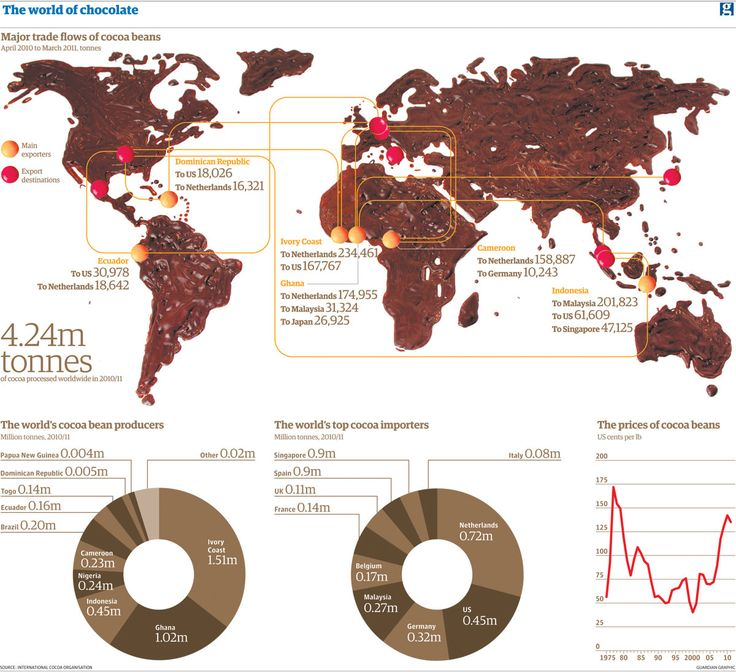 a world map of export/import of chocolate, MADE of chocolate