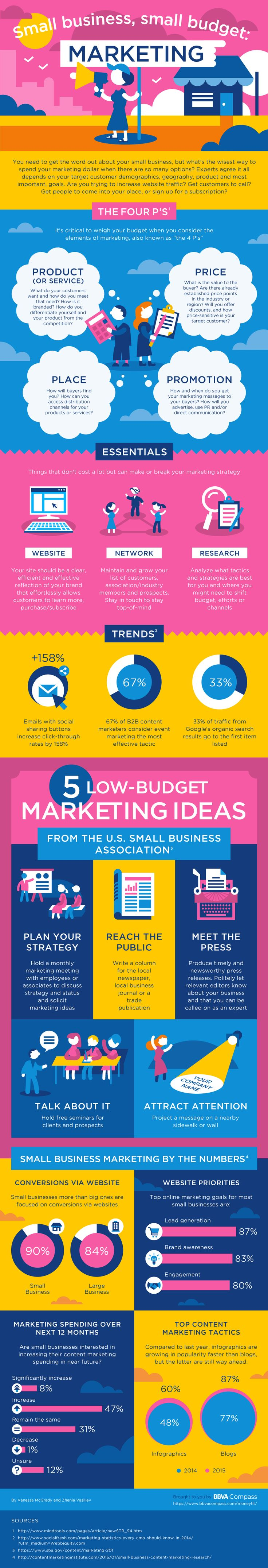 Small Business & small Budget Marketing Infographic #Infographics