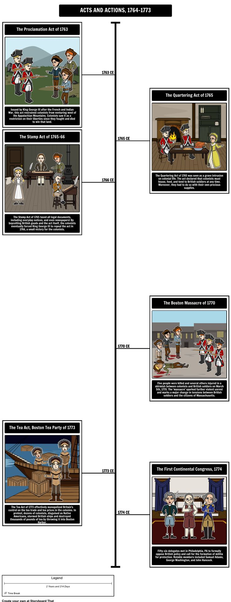 Causes of the American Revolution - Acts and Actions of the 13 American Colonies: Using our timeline layout, students will analyze and explain events and actions taken by the British, as well as reactions and actions taken by the colonists in response to British policy.