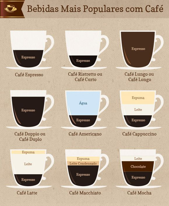 guia café